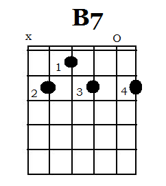 how to play f stop blues on guitar
