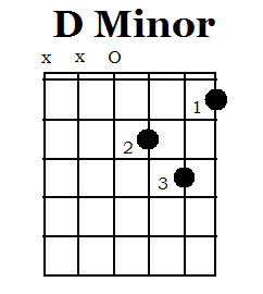 Starting To Learn Guitar Chords? Practice Basic Open ...