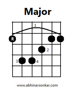 6th Root E shape Major Barre Chord