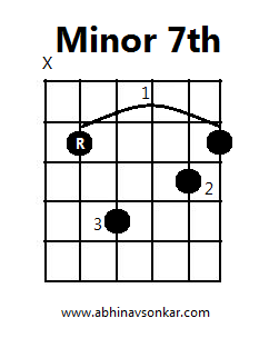 Minor Barre Chords