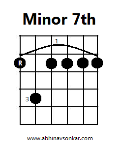 6th Root E shape Minor Barre Chord