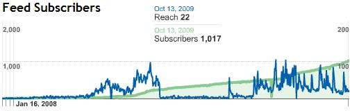 1000 Feed Subscribers